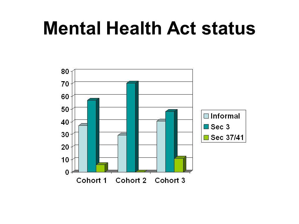 Mental Health Act status
