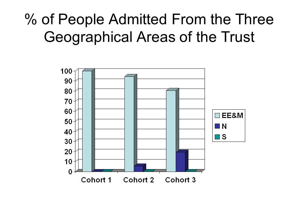 % of People Admitted From the Three Geographical Areas of the Trust