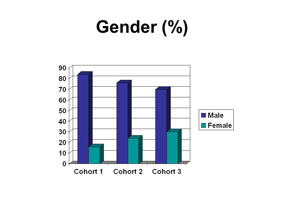 Gender (%)