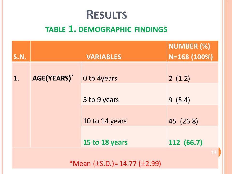 R ESULTS TABLE 1. DEMOGRAPHIC FINDINGS S.N. VARIABLES NUMBER (%) N=168 (100%) 1. AGE(YEARS) * 0 to 4years 2 (1.2) 5 to 9 years 9 (5.4) 10 to 14 years