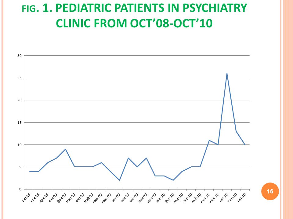 FIG. 1. PEDIATRIC PATIENTS IN PSYCHIATRY CLINIC FROM OCT08-OCT10 16