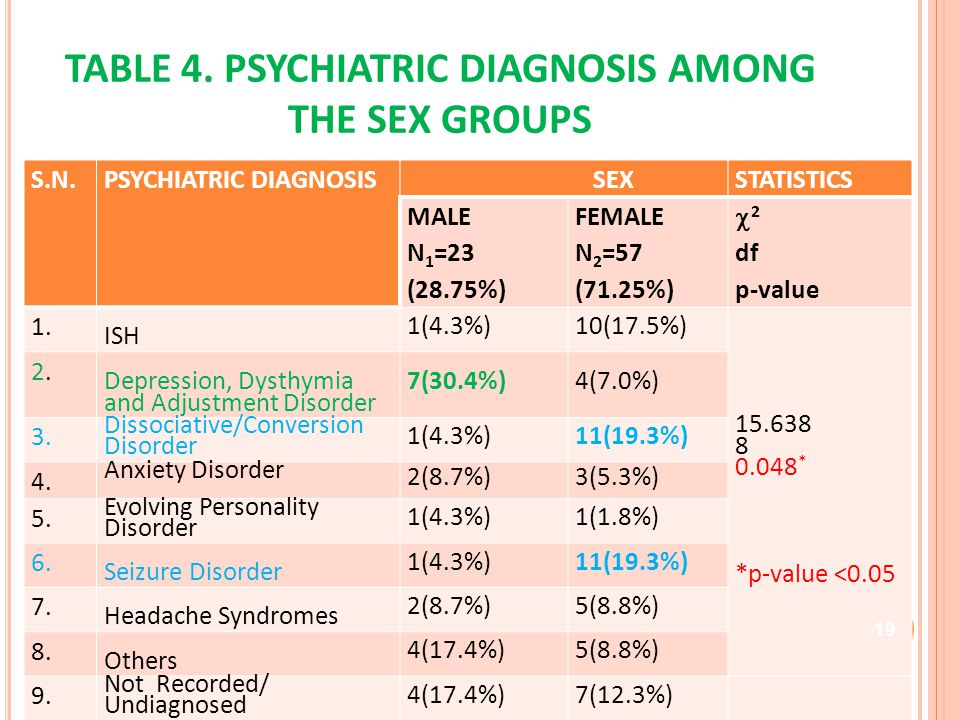 TABLE 4. PSYCHIATRIC DIAGNOSIS AMONG THE SEX GROUPS S.N.PSYCHIATRIC DIAGNOSIS SEXSTATISTICS MALE N 1 =23 (28.75%) FEMALE N 2 =57 (71.25%) 2 df p-value