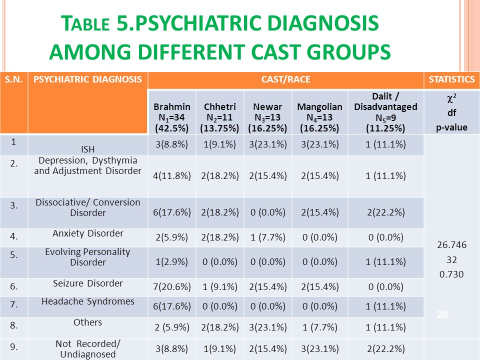 T ABLE 5.PSYCHIATRIC DIAGNOSIS AMONG DIFFERENT CAST GROUPS S.N.PSYCHIATRIC DIAGNOSISCAST/RACESTATISTICS Brahmin N 1 =34 (42.5%) Chhetri N 2 =11 (13.75