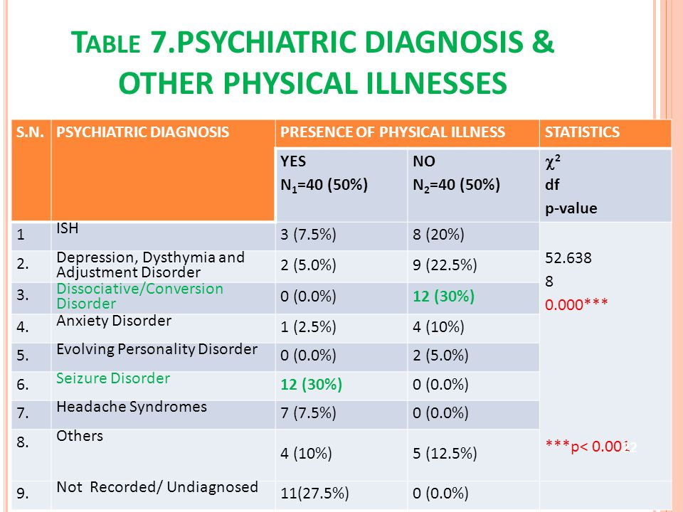 T ABLE 7.PSYCHIATRIC DIAGNOSIS & OTHER PHYSICAL ILLNESSES S.N.PSYCHIATRIC DIAGNOSISPRESENCE OF PHYSICAL ILLNESSSTATISTICS YES N 1 =40 (50%) NO N 2 =40 (50%) 2 df p-value 1 ISH 3 (7.5%)8 (20%) 52.638 8 0.000*** ***p< 0.001 2.