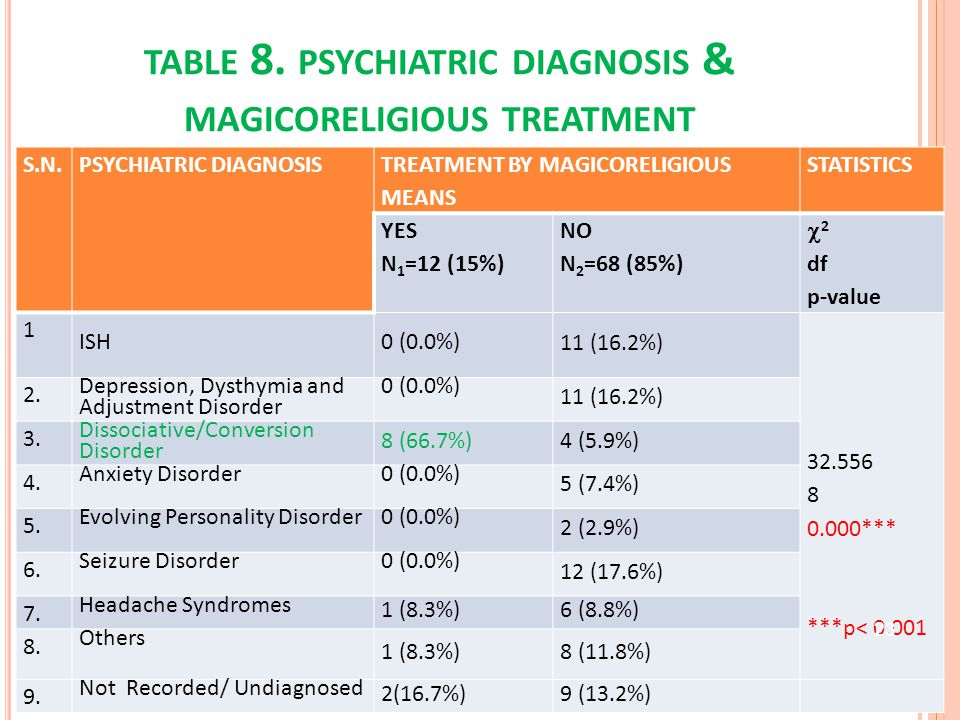 TABLE 8. PSYCHIATRIC DIAGNOSIS & MAGICORELIGIOUS TREATMENT S.N.PSYCHIATRIC DIAGNOSIS TREATMENT BY MAGICORELIGIOUS MEANS STATISTICS YES N 1 =12 (15%) N