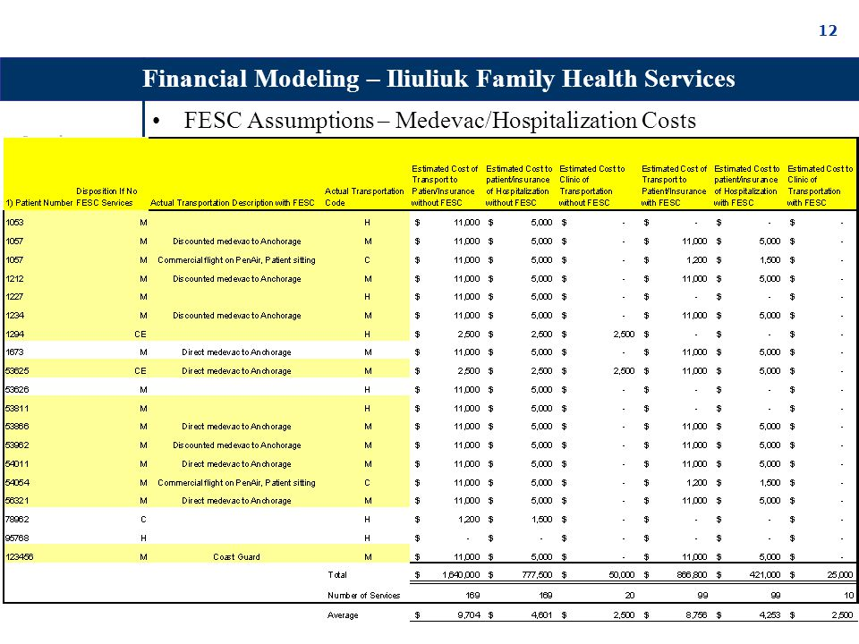 12 FESC Assumptions – Medevac/Hospitalization Costs Financial Modeling – Iliuliuk Family Health Services Overview Financial Analysis Iliuliuk Clinic CrossRoads Inter Island Areas to be Clarified Summary