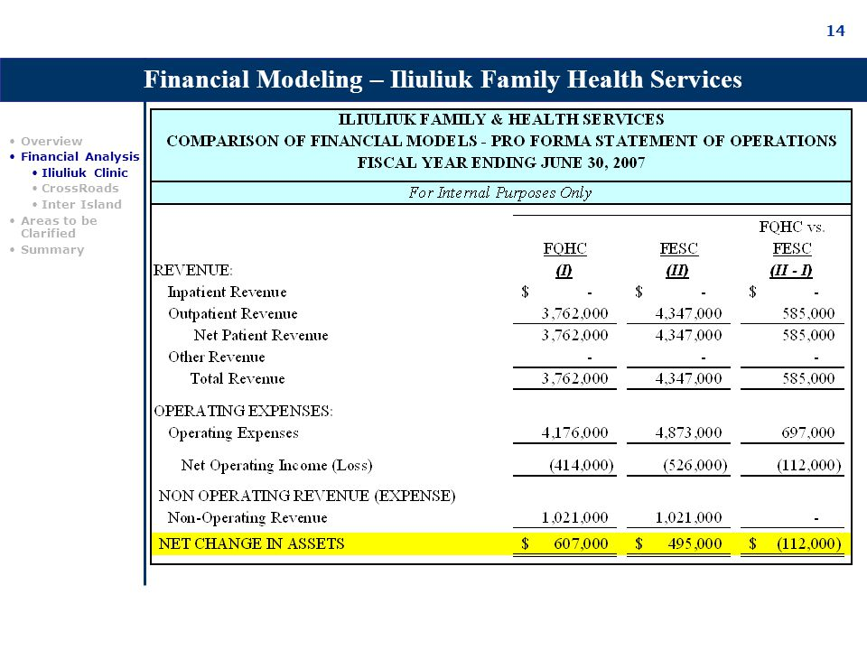 14 Financial Modeling – Iliuliuk Family Health Services Overview Financial Analysis Iliuliuk Clinic CrossRoads Inter Island Areas to be Clarified Summary