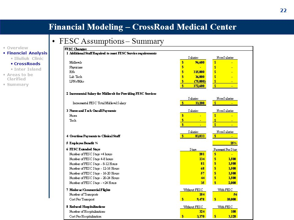 22 FESC Assumptions – Summary Financial Modeling – CrossRoad Medical Center Overview Financial Analysis Iliuliuk Clinic CrossRoads Inter Island Areas to be Clarified Summary