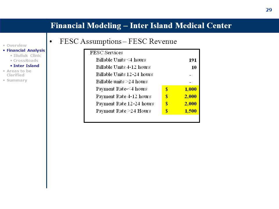 29 FESC Assumptions – FESC Revenue Overview Financial Analysis Iliuliuk Clinic CrossRoads Inter Island Areas to be Clarified Summary Financial Modeling – Inter Island Medical Center