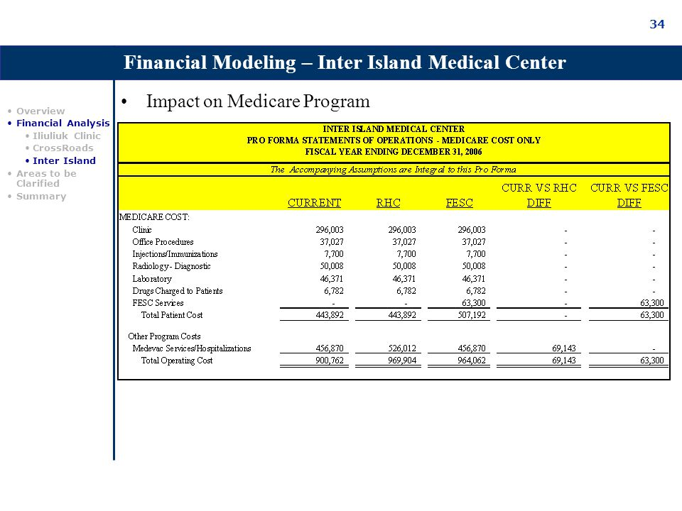 34 Impact on Medicare Program Overview Financial Analysis Iliuliuk Clinic CrossRoads Inter Island Areas to be Clarified Summary Financial Modeling – Inter Island Medical Center