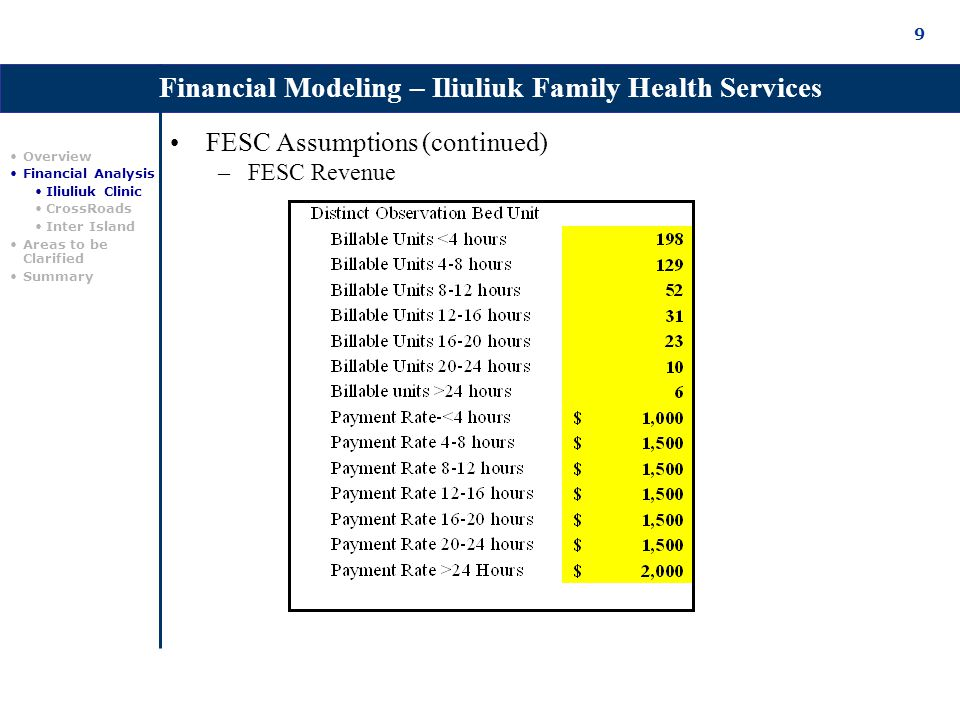 9 FESC Assumptions (continued) –FESC Revenue Financial Modeling – Iliuliuk Family Health Services Overview Financial Analysis Iliuliuk Clinic CrossRoads Inter Island Areas to be Clarified Summary