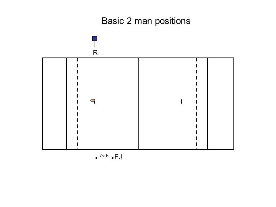 R FJ 7yds Basic 2 man positions