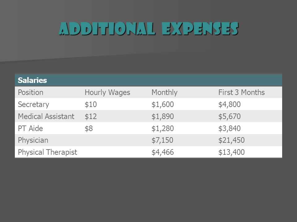 Additional Expenses Salaries PositionHourly WagesMonthlyFirst 3 Months Secretary$10$1,600$4,800 Medical Assistant$12$1,890$5,670 PT Aide$8$1,280$3,840 Physician$7,150$21,450 Physical Therapist$4,466$13,400