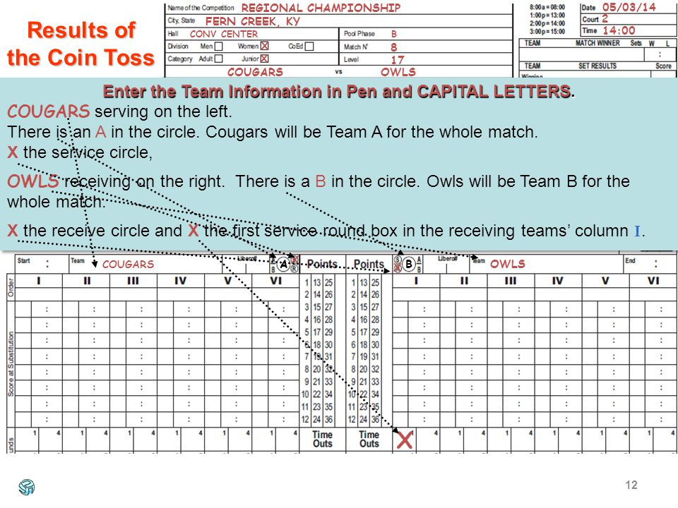 Results of the Coin Toss 12 REGIONAL CHAMPIONSHIP Enter the Team Information in Pen and CAPITAL LETTERS.