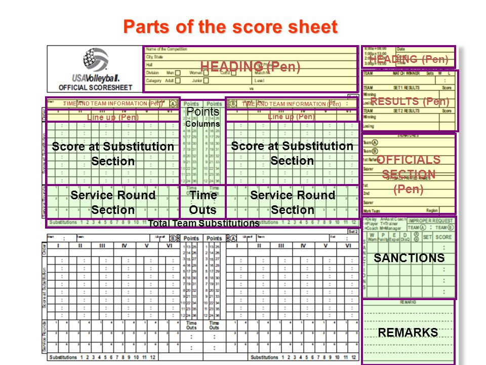 8 Parts of the score sheet SANCTIONS REMARKS HEADING (Pen) Score at Substitution Section Service Round Section Total Team Substitutions RESULTS (Pen) OFFICIALS SECTION (Pen) TIME AND TEAM INFORMATION (Pen ) Line up (Pen) Points Columns Time Outs