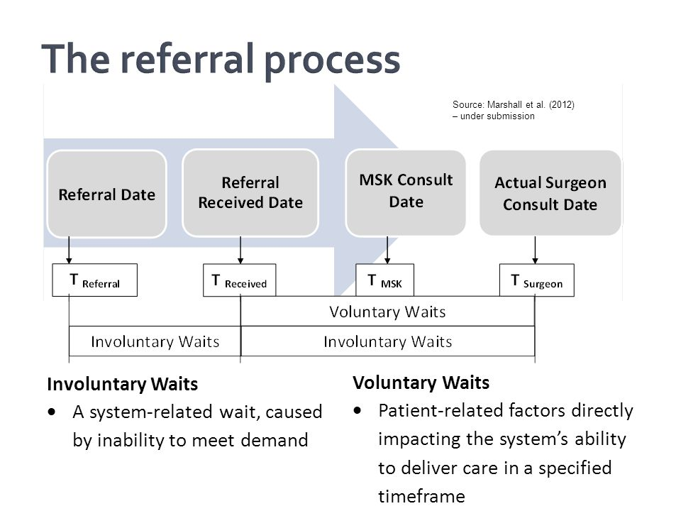 Inconsistent and incomplete measurement of waiting times From referral made to musculoskeletal (MSK) assessment to surgical consultation Little analysis about the context of delays Few published analyses of referral processing inside clinics – a black box from the outside MotivationMethodologyResultsDiscussion