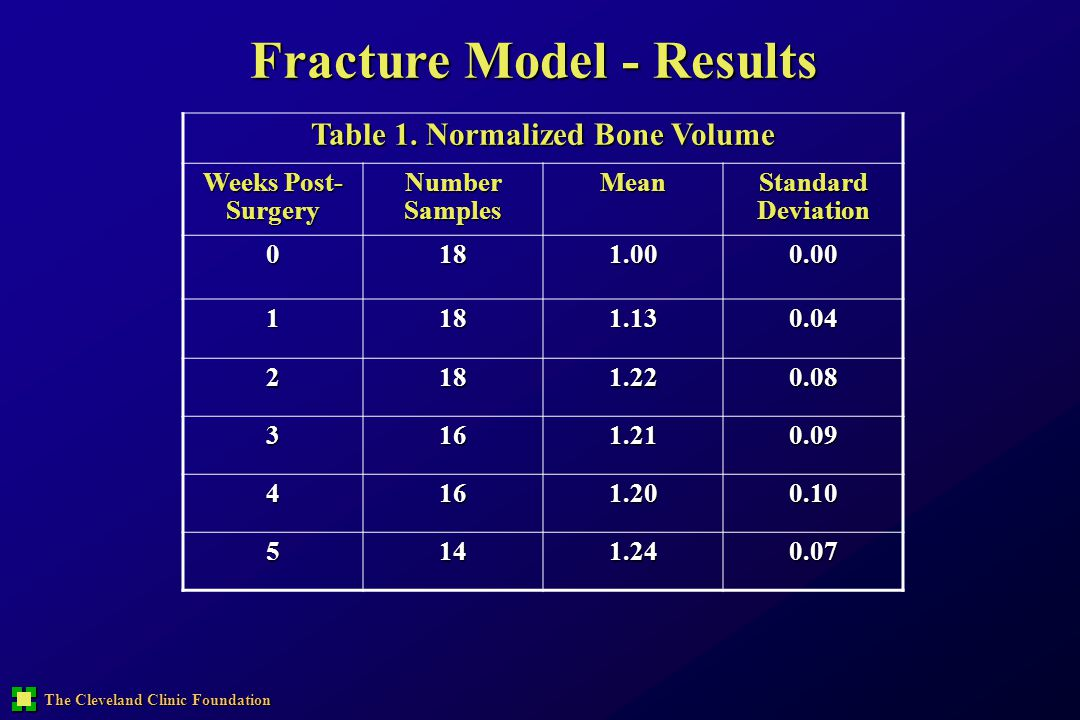 The Cleveland Clinic Foundation Fracture Model - Results Table 1. Normalized Bone Volume Weeks Post- Surgery Number Samples Mean Standard Deviation 01