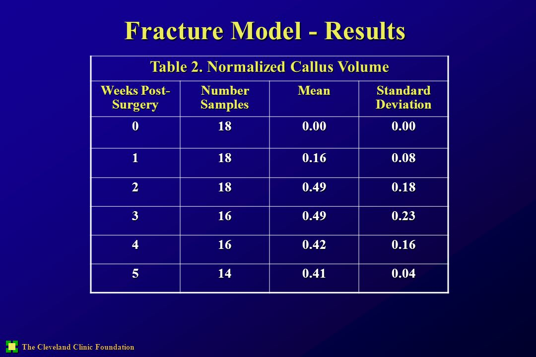 The Cleveland Clinic Foundation Fracture Model - Results Table 2. Normalized Callus Volume Weeks Post- Surgery Number Samples Mean Standard Deviation