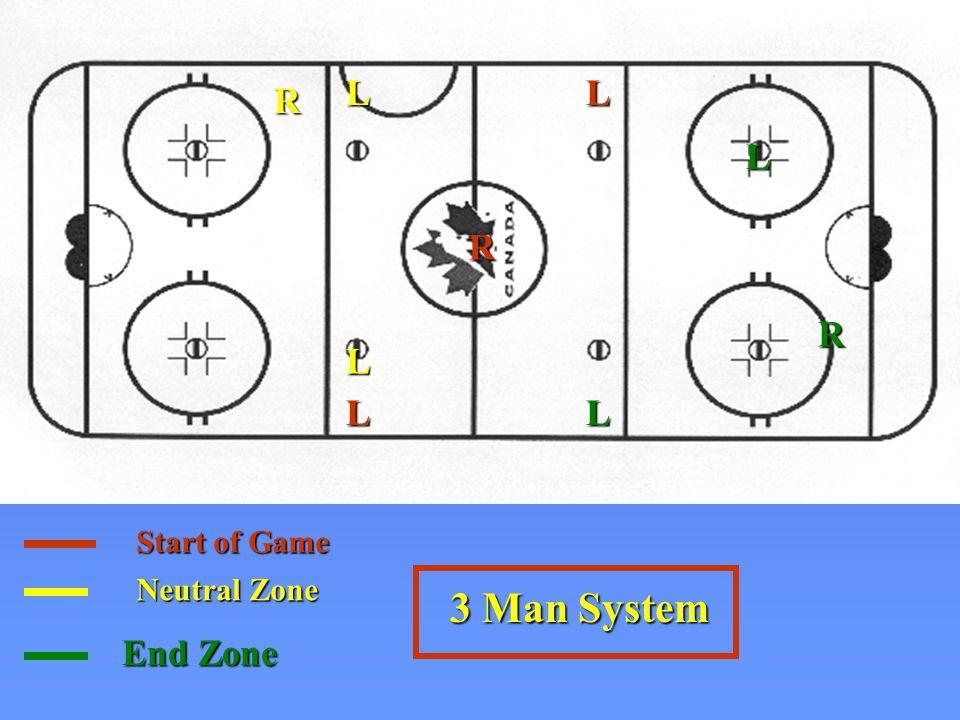 3 Man System Start of Game R L L Neutral Zone R L L End Zone R L L