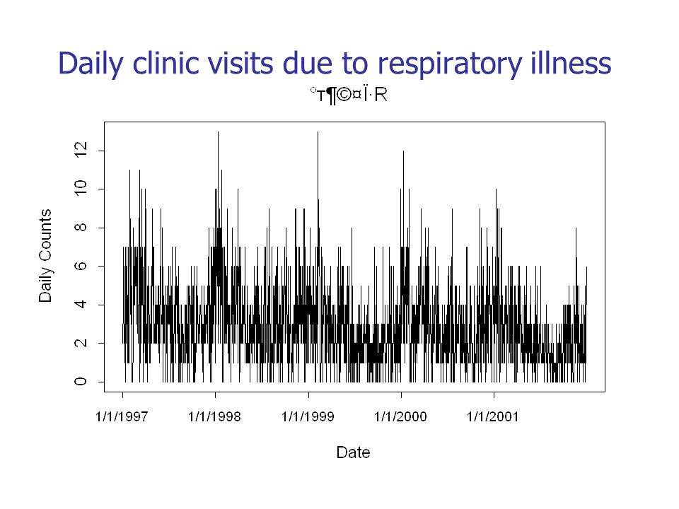 Daily clinic visits due to respiratory illness