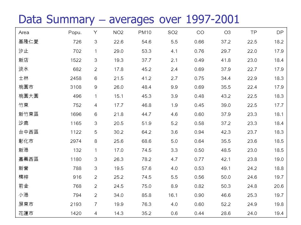 Data Summary – averages over 1997-2001 AreaPopu.YNO2PM10SO2COO3TPDP 726322.654.65.50.6637.222.518.2 702129.053.34.10.7629.722.017.9 1522319.337.72.10.4941.823.018.4 682217.845.22.40.6937.922.717.9 2458621.541.22.70.7534.422.918.3 3108926.048.49.90.6935.522.417.9 496115.145.33.90.4843.222.518.3 752417.746.81.90.4539.022.517.7 1696621.844.74.60.6037.923.318.1 1165320.551.95.20.5837.223.318.4 1122530.264.23.60.9442.323.718.3 2974825.668.65.00.6435.523.618.5 132117.074.53.30.5048.523.018.5 1180326.378.24.70.7742.123.819.0 788319.557.64.00.5349.124.218.8 916225.274.55.50.5650.024.619.7 768224.575.08.90.8250.324.820.6 794234.085.816.10.9046.625.319.7 2193719.976.34.00.6052.224.919.8 1420414.335.20.60.4428.624.019.4