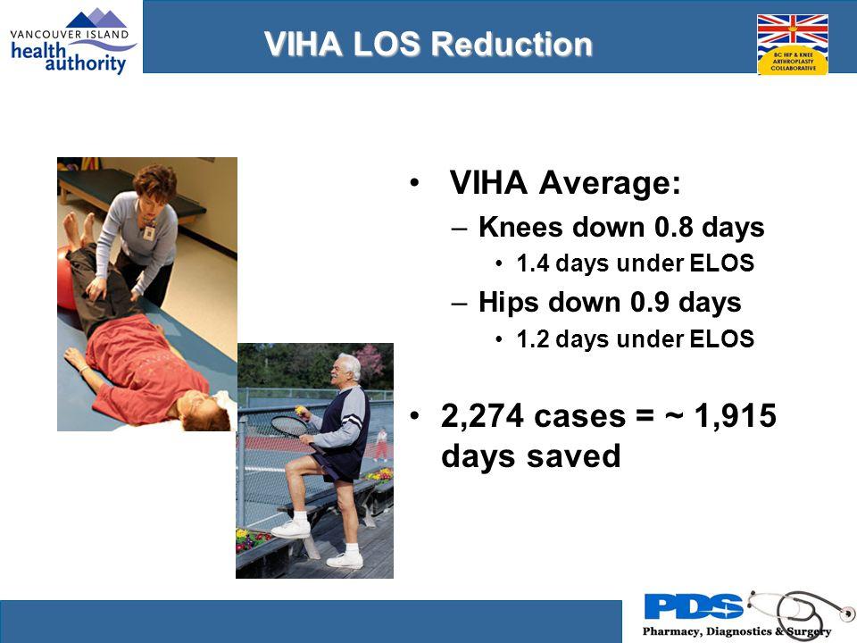 VIHA LOS Reduction VIHA Average: –Knees down 0.8 days 1.4 days under ELOS –Hips down 0.9 days 1.2 days under ELOS 2,274 cases = ~ 1,915 days saved