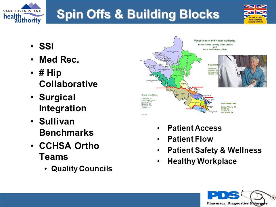 SSI Initiative VGH: Orthopedics