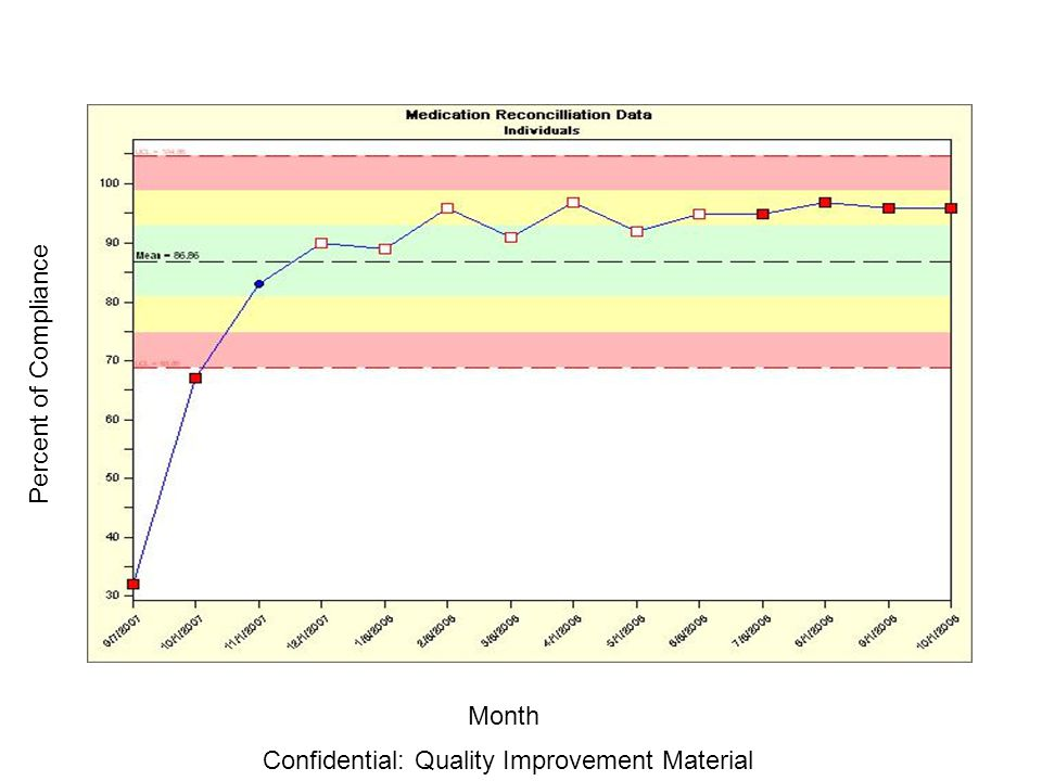 Month Percent of Compliance Confidential: Quality Improvement Material