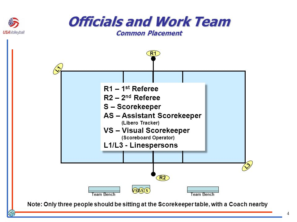 4 Officials and Work Team Common Placement R2 L1 L3 R1 SASVS Team Bench R1 – 1 st Referee R2 – 2 nd Referee S – Scorekeeper AS – Assistant Scorekeeper