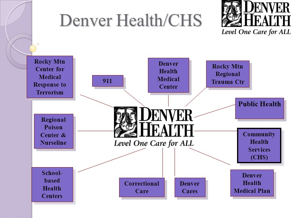 Denver Cares Correctional Care Denver Health Medical Center 911 Community Health Services (CHS) Regional Poison Center & Nurseline Denver Health Medical Plan School- based Health Centers Rocky Mtn Center for Medical Response to Terrorism Public Health Rocky Mtn Regional Trauma Ctr Denver Health/CHS