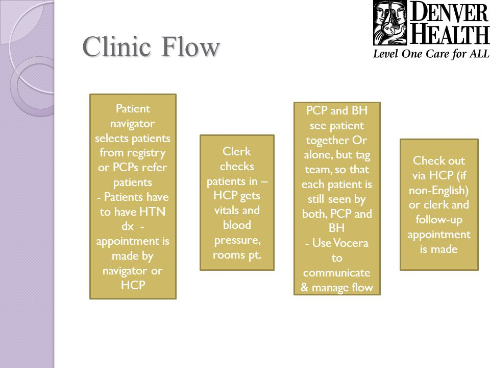 Extending the Team Work Clerks and HCPs manage visit flow and assist with check out and follow-up Patient navigator finds patients via registry and makes calls Other PCPs make referrals to HTN clinic Remember – this is not a 2 person pony show, but a team approach