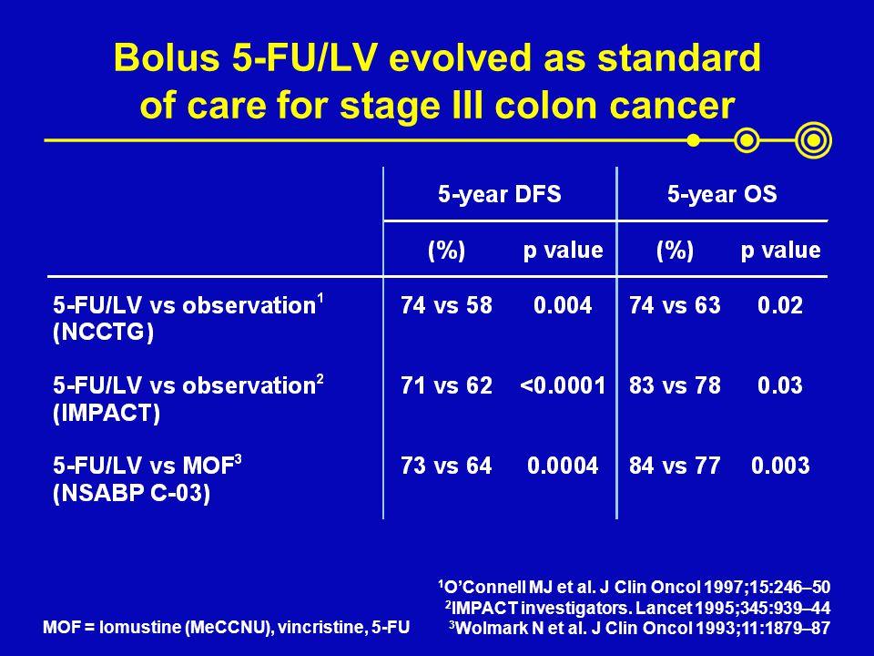 Bolus 5-FU/LV evolved as standard of care for stage III colon cancer 1 OConnell MJ et al. J Clin Oncol 1997;15:246–50 2 IMPACT investigators. Lancet 1