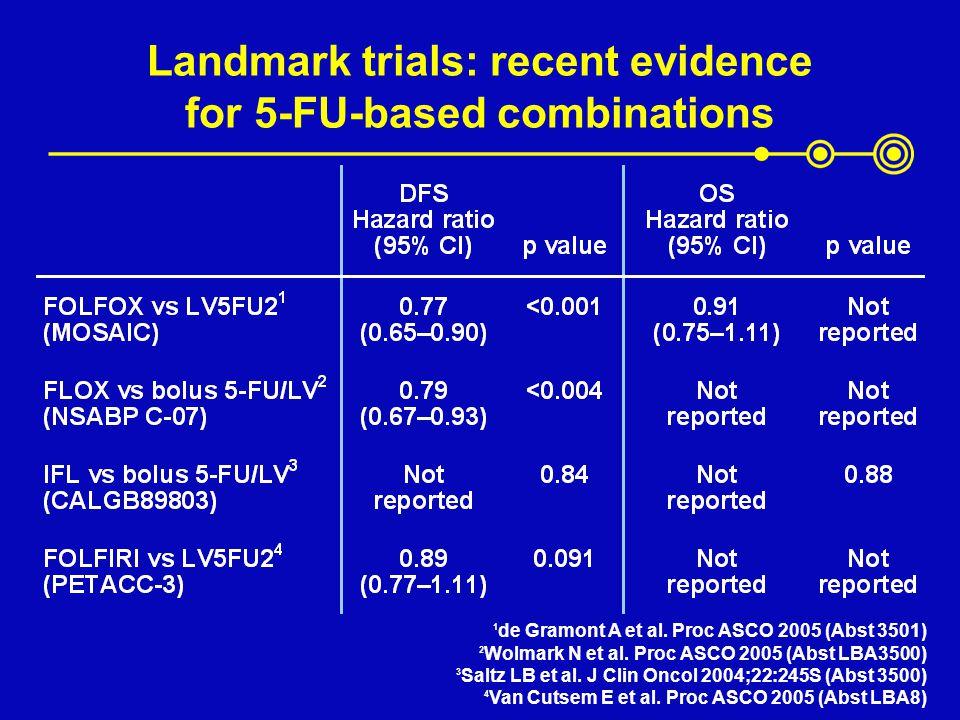 Landmark trials: recent evidence for 5-FU-based combinations 1 de Gramont A et al. Proc ASCO 2005 (Abst 3501) 2 Wolmark N et al. Proc ASCO 2005 (Abst