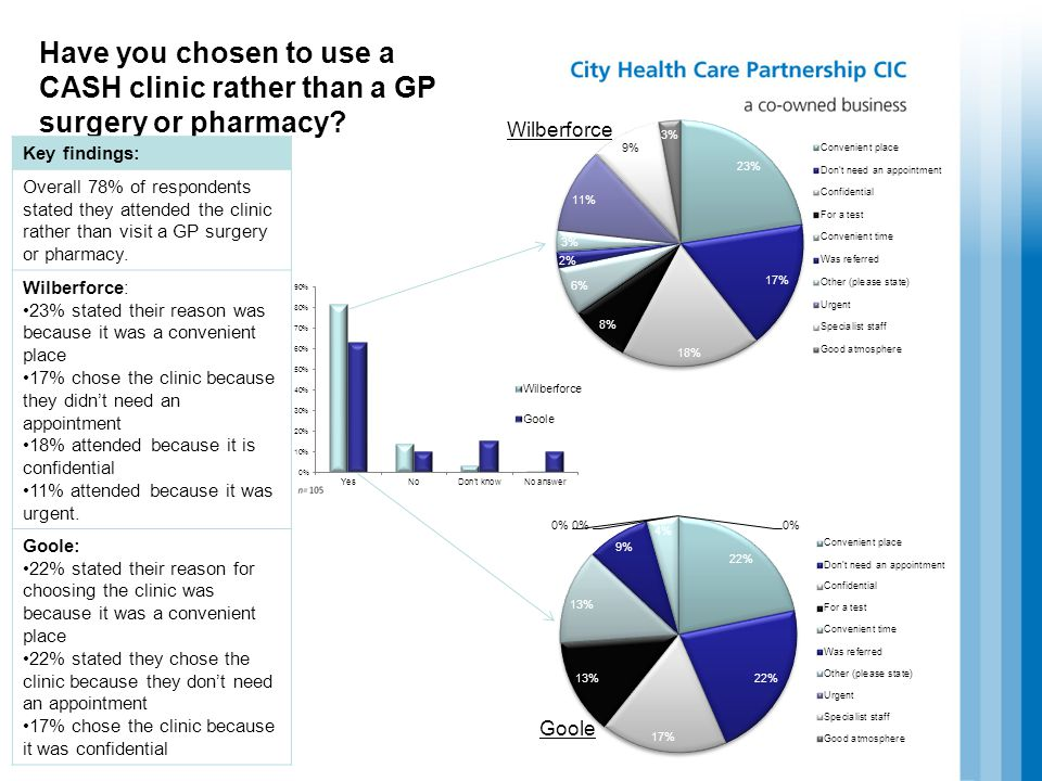 Have you chosen to use a CASH clinic rather than a GP surgery or pharmacy.