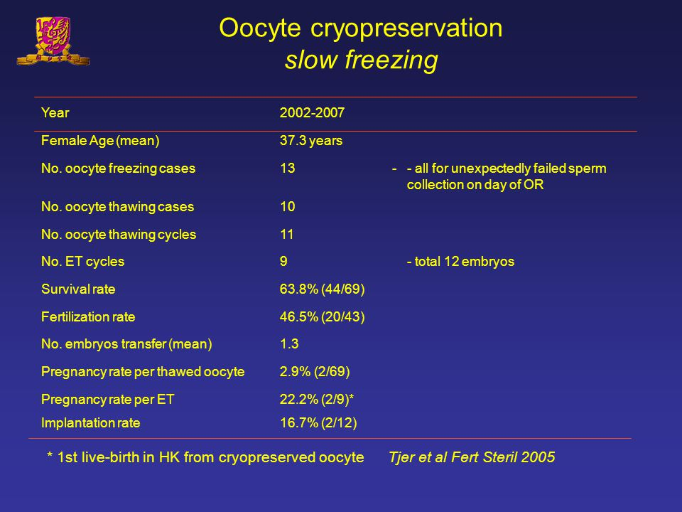 Oocyte cryopreservation slow freezing Year2002-2007 Female Age (mean)37.3 years No. oocyte freezing cases13-- all for unexpectedly failed sperm collec