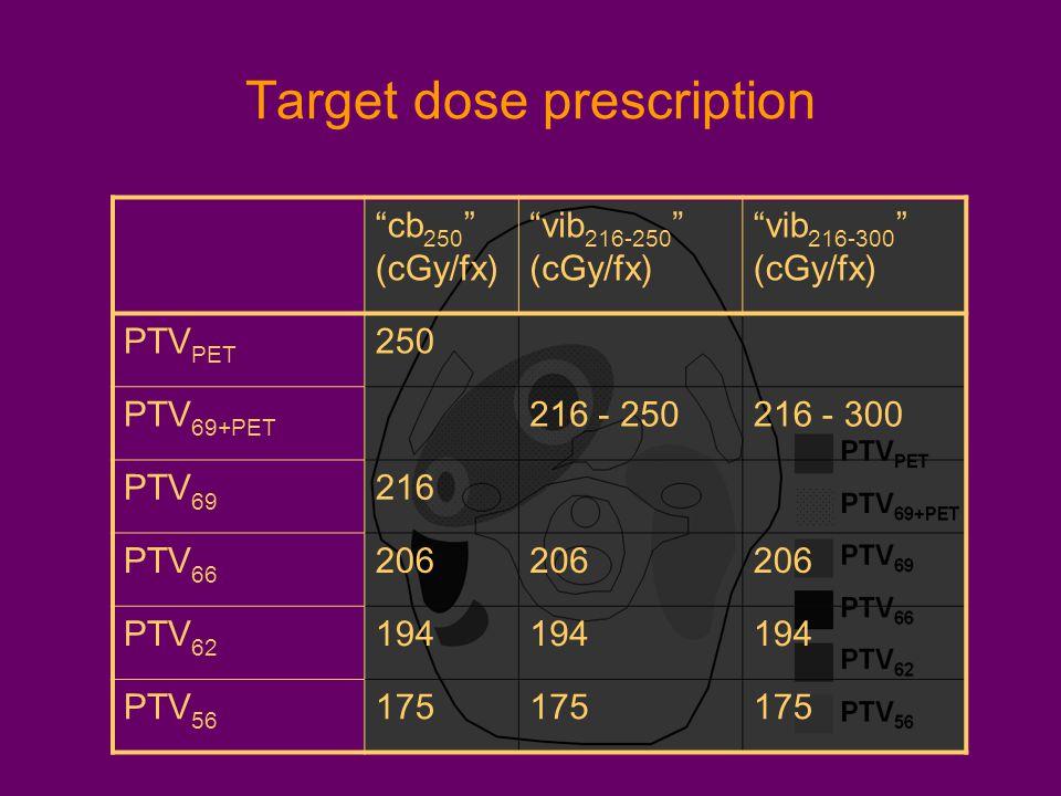 Target dose prescription cb 250 (cGy/fx) vib 216-250 (cGy/fx) vib 216-300 (cGy/fx) PTV PET 250 PTV 69+PET 216 - 250216 - 300 PTV 69 216 PTV 66 206 PTV