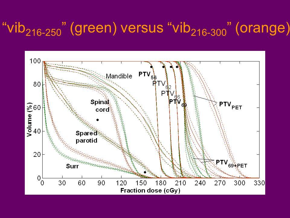 vib 216-250 (green) versus vib 216-300 (orange)