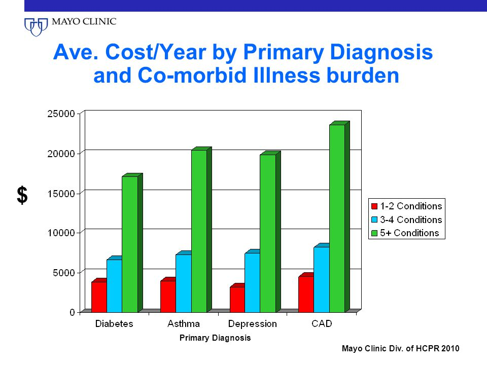 Ave. Cost/Year by Primary Diagnosis and Co-morbid Illness burden Mayo Clinic Div.