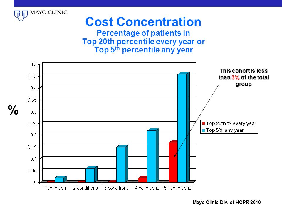 Cost Concentration Percentage of patients in Top 20th percentile every year or Top 5 th percentile any year Mayo Clinic Div.