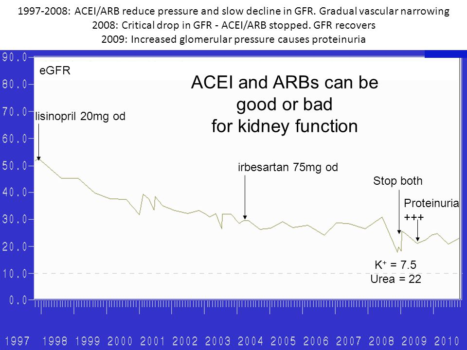 1997-2008: ACEI/ARB reduce pressure and slow decline in GFR. Gradual vascular narrowing 2008: Critical drop in GFR - ACEI/ARB stopped. GFR recovers 20