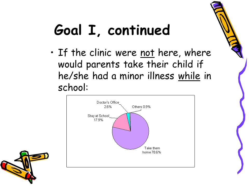Goal I, continued If the clinic were not here, where would parents take their child if he/she had a minor illness while in school: