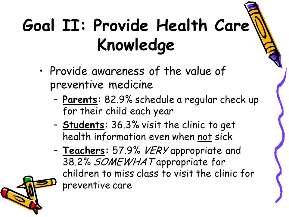 Goal II: Provide Health Care Knowledge Provide awareness of the value of preventive medicine –Parents: 82.9% schedule a regular check up for their child each year –Students: 36.3% visit the clinic to get health information even when not sick –Teachers: 57.9% VERY appropriate and 38.2% SOMEWHAT appropriate for children to miss class to visit the clinic for preventive care