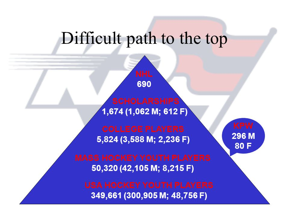 Difficult path to the top NHL 690 SCHOLARSHIPS 1,674 (1,062 M; 612 F) COLLEGE PLAYERS 5,824 (3,588 M; 2,236 F) MASS HOCKEY YOUTH PLAYERS 50,320 (42,105 M; 8,215 F) USA HOCKEY YOUTH PLAYERS 349,661 (300,905 M; 48,756 F) KPW 296 M 80 F