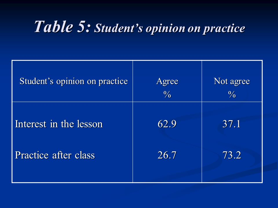 Table 5: Students opinion on practice Students opinion on practice Students opinion on practiceAgree% Not agree % Interest in the lesson Practice after class 62.926.737.173.2