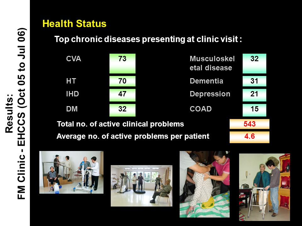 Health Status Results: FM Clinic - EHCCS (Oct 05 to Jul 06) Top chronic diseases presenting at clinic visit : CVA73Musculoskel etal disease 32 HT70Dem