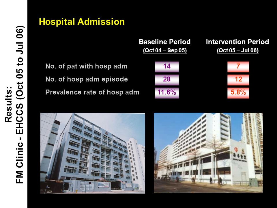 Hospital Admission Results: FM Clinic - EHCCS (Oct 05 to Jul 06) Baseline Period (Oct 04 – Sep 05) Intervention Period (Oct 05 – Jul 06) No. of pat wi