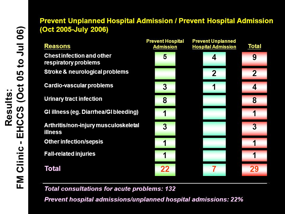 Prevent Unplanned Hospital Admission / Prevent Hospital Admission (Oct 2005-July 2006) Results: FM Clinic - EHCCS (Oct 05 to Jul 06) Reasons Prevent H