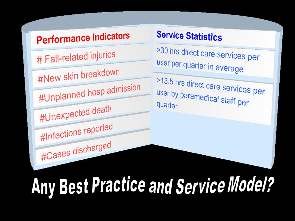 Any Best Practice and Service Model?