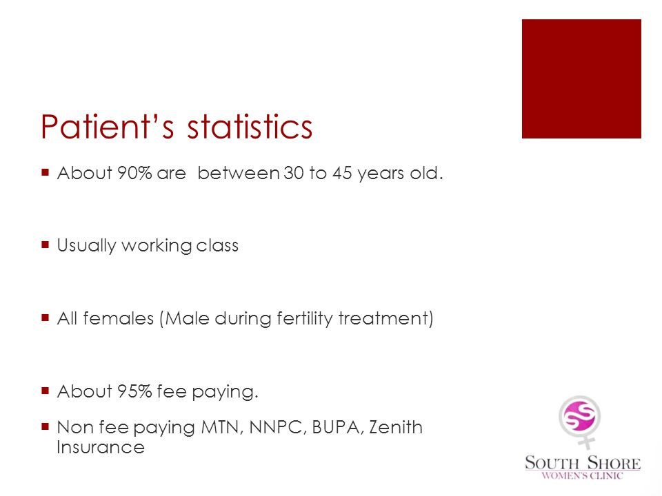Patients statistics About 90% are between 30 to 45 years old. Usually working class All females (Male during fertility treatment) About 95% fee paying