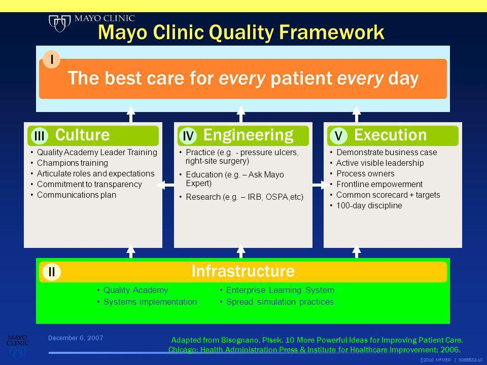 The best care for every patient every day I Mayo Clinic Quality Framework December 6, 2007 Adapted from Bisognano, Plsek. 10 More Powerful Ideas for I